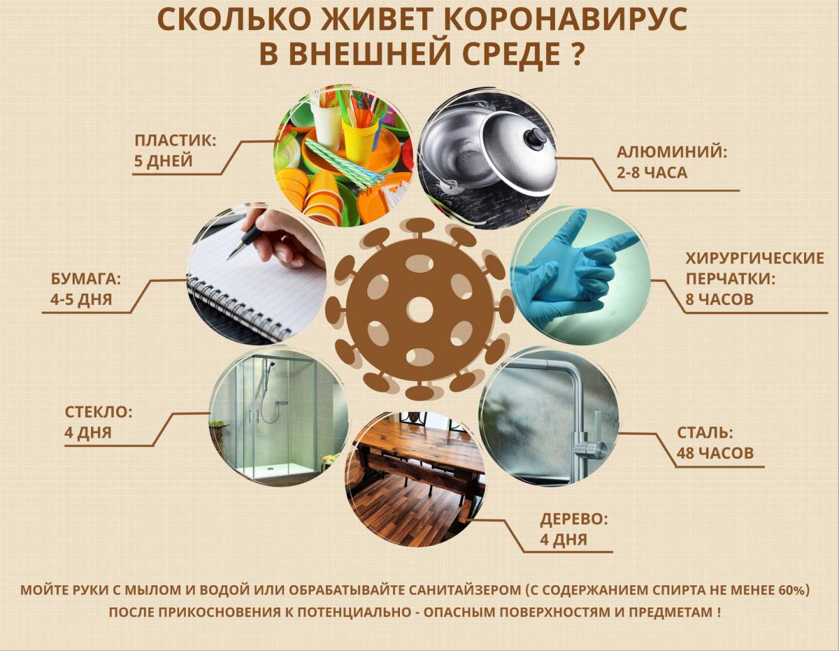 Проверьте, защищён ли ваш дом от коронавируса